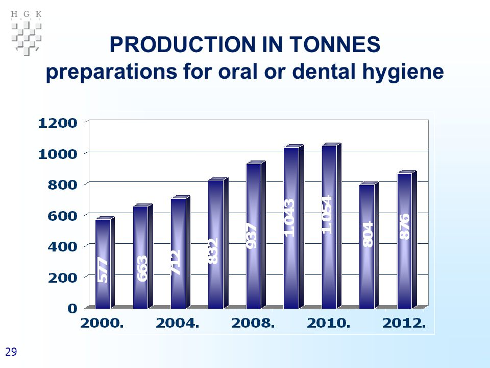 29 PRODUCTION IN TONNES preparations for oral or dental hygiene