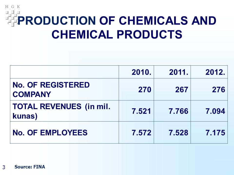 14 PRODUCTION OF CHEMICALS AND CHEMICAL PRODUCTS in tonnes (2) CodeName2011.2012.