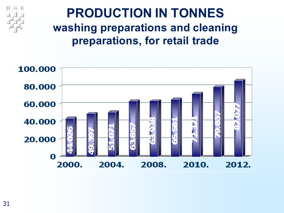31 PRODUCTION IN TONNES washing preparations and cleaning preparations, for retail trade