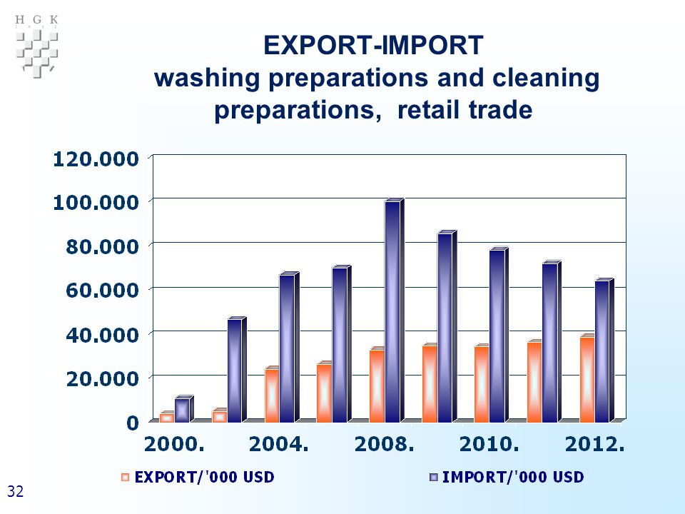 32 EXPORT-IMPORT washing preparations and cleaning preparations, retail trade