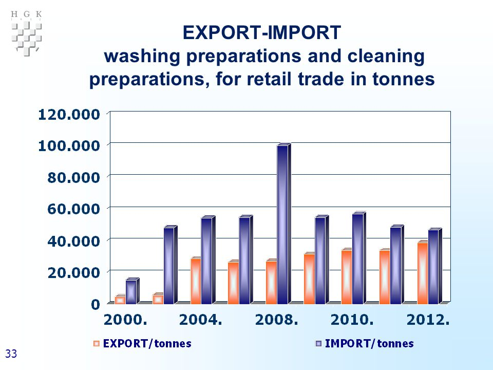33 EXPORT-IMPORT washing preparations and cleaning preparations, for retail trade in tonnes