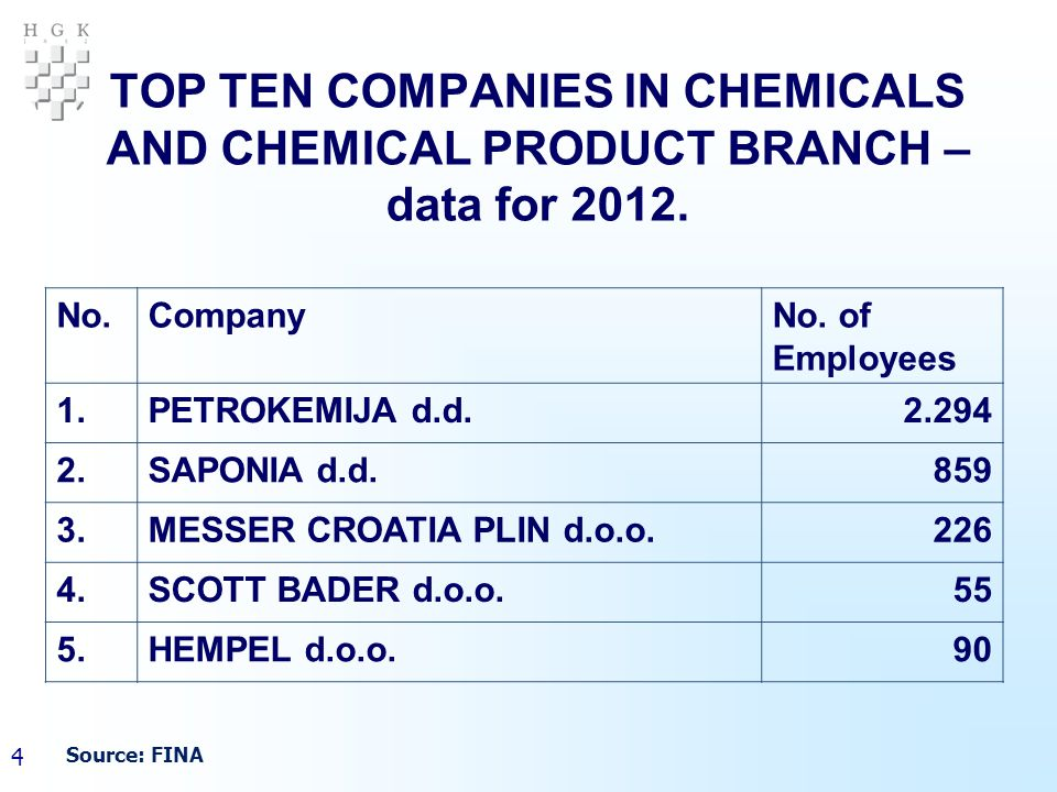 5 TOP TEN COMPANIES IN CHEMICALS AND CHEMICAL PRODUCT BRANCH – data for 2012.