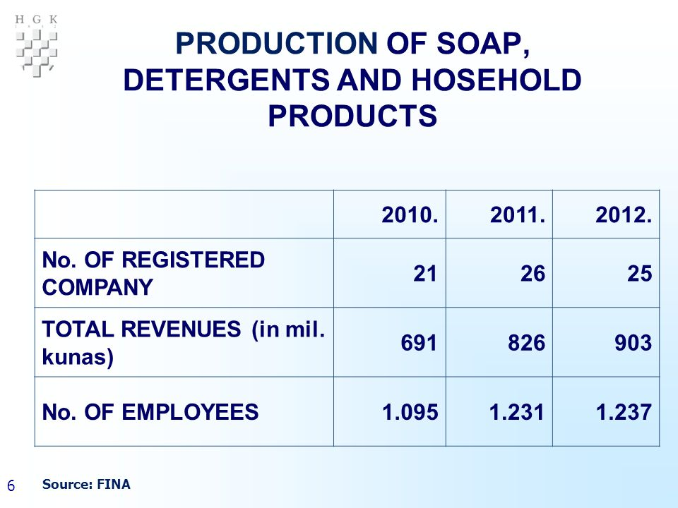 6 PRODUCTION OF SOAP, DETERGENTS AND HOSEHOLD PRODUCTS 2010.2011.2012.