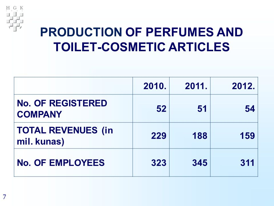 7 PRODUCTION OF PERFUMES AND TOILET-COSMETIC ARTICLES 2010.2011.2012.