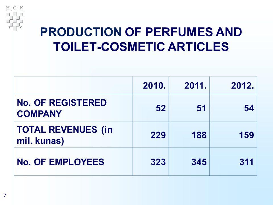 18 PRODUCTION OF COSMETICS (1) NameUnit2010.2011.2012.