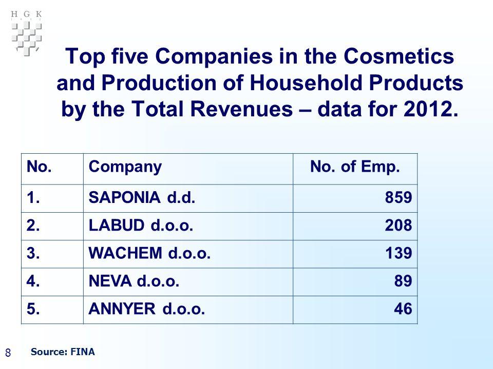 19 PRODUCTION OF COSMETICS (2) NameUnit2010.2011.2012.