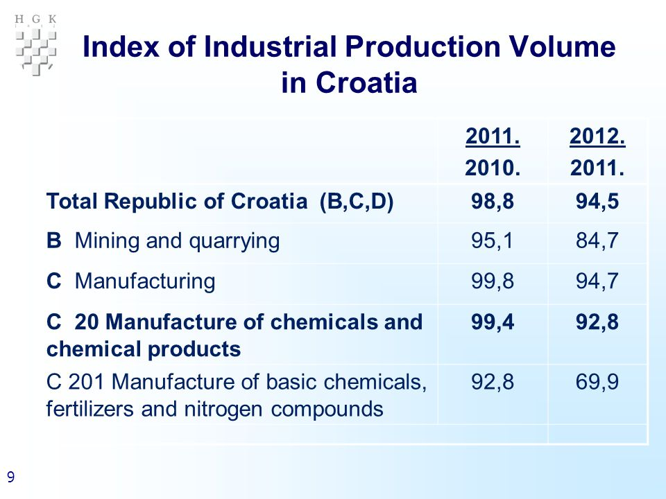 9 Index of Industrial Production Volume in Croatia 2011.