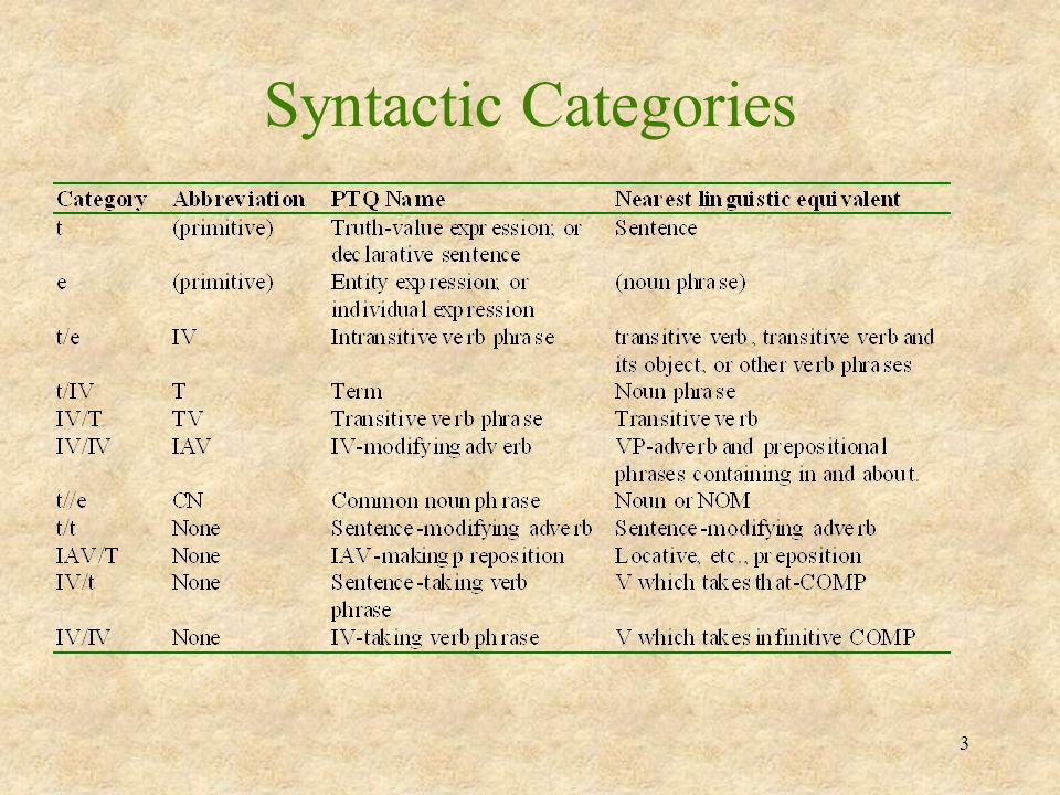 14 Developments Influenced by Montague Grammar Head-Driven Phrase Structure Grammar (HPSG) –Influenced by syntactic categories File Change Semantics(FCS) Discourse Representation Semantics (DRS) Situation Semantics Extended Categorical Grammar Generalized Phrase Structure Grammar (GPSG) Lexical Semantics