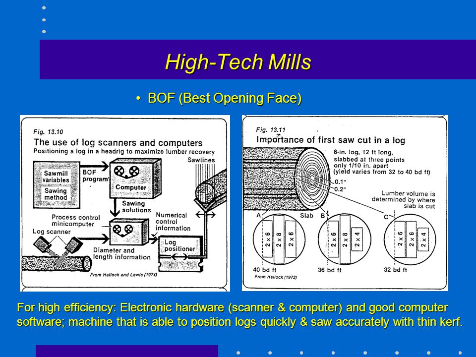 High-Tech Mills BOF (Best Opening Face)BOF (Best Opening Face) For high efficiency: Electronic hardware (scanner & computer) and good computer softwar