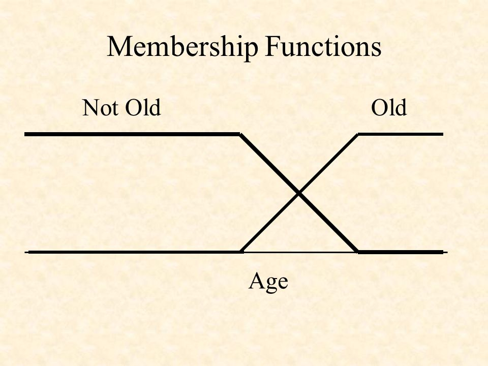 Membership Functions Old Age Not Old
