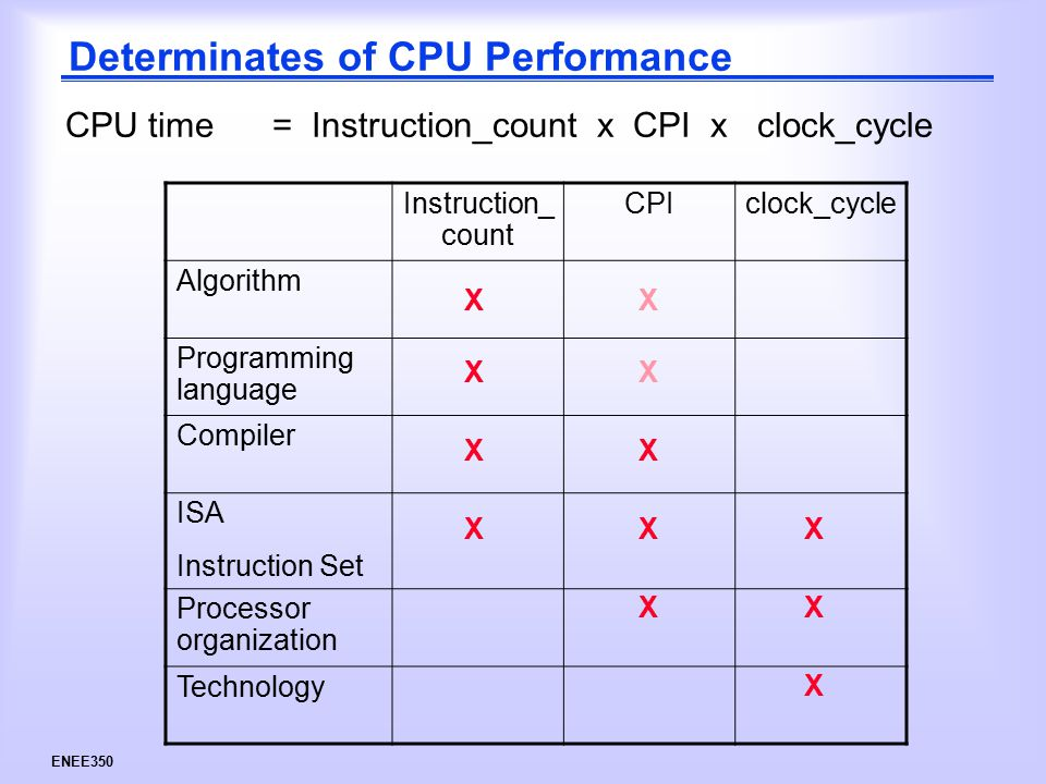 ENEE350 Determinates of CPU Performance CPU time = Instruction_count x CPI x clock_cycle Instruction_ count CPIclock_cycle Algorithm Programming language Compiler ISA Instruction Set Processor organization Technology X XX XX XX X X X X X