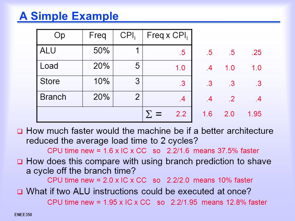 ENEE350 A Simple Example  How much faster would the machine be if a better architecture reduced the average load time to 2 cycles.
