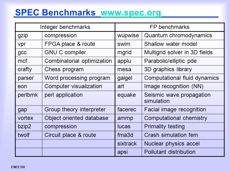 ENEE350 SPEC Benchmarks www.spec.orgwww.spec.org Integer benchmarksFP benchmarks gzipcompressionwupwiseQuantum chromodynamics vprFPGA place & routeswimShallow water model gccGNU C compilermgridMultigrid solver in 3D fields mcfCombinatorial optimizationappluParabolic/elliptic pde craftyChess programmesa3D graphics library parserWord processing programgalgelComputational fluid dynamics eonComputer visualizationartImage recognition (NN) perlbmkperl applicationequakeSeismic wave propagation simulation gapGroup theory interpreterfacerecFacial image recognition vortexObject oriented databaseammpComputational chemistry bzip2compressionlucasPrimality testing twolfCircuit place & routefma3dCrash simulation fem sixtrackNuclear physics accel apsiPollutant distribution