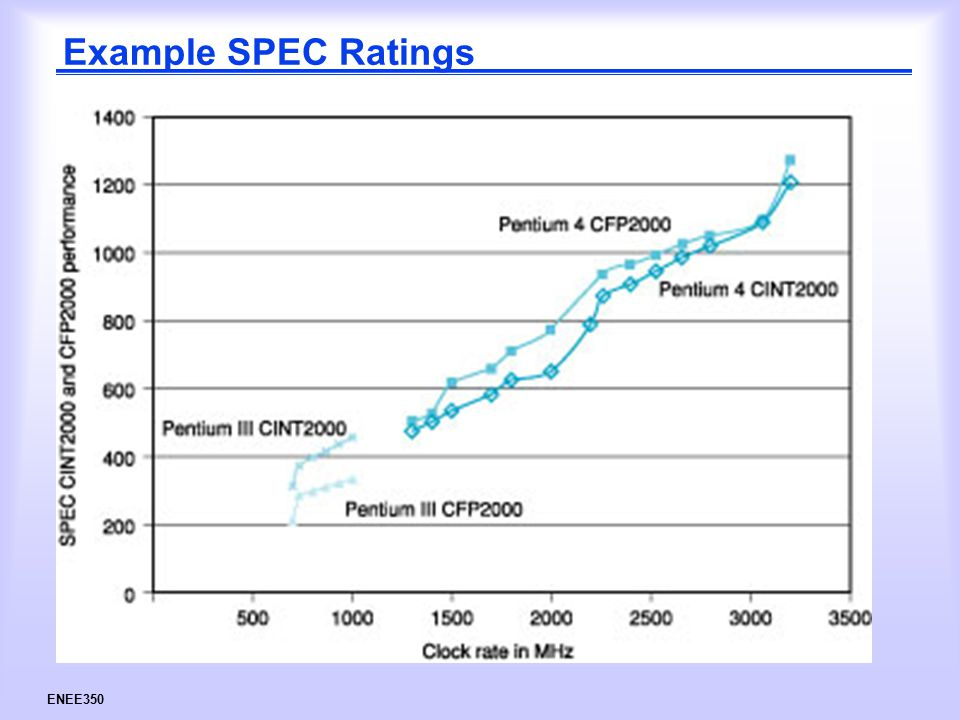 ENEE350 Example SPEC Ratings
