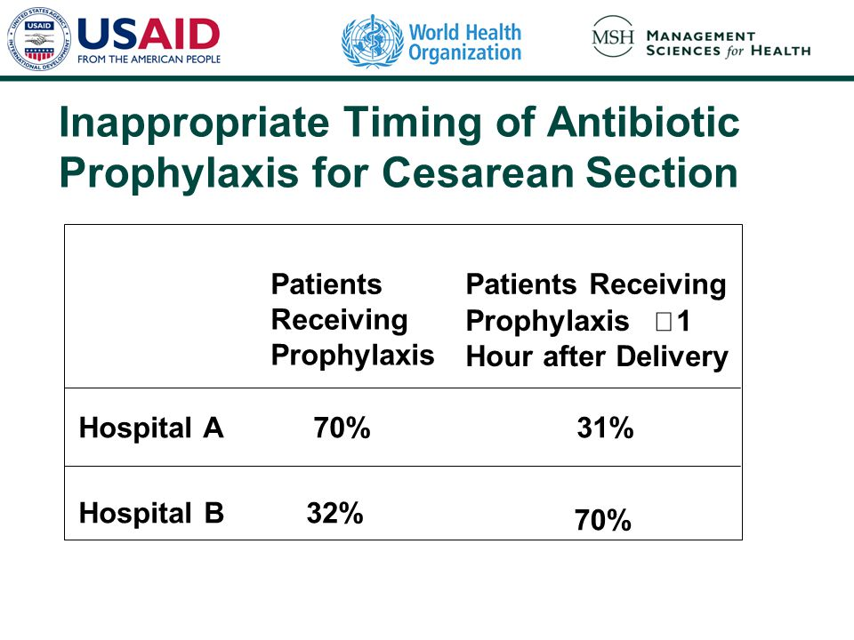 Inappropriate Timing of Antibiotic Prophylaxis for Cesarean Section Patients Receiving Prophylaxis Patients Receiving Prophylaxis  1 Hour after Deliv