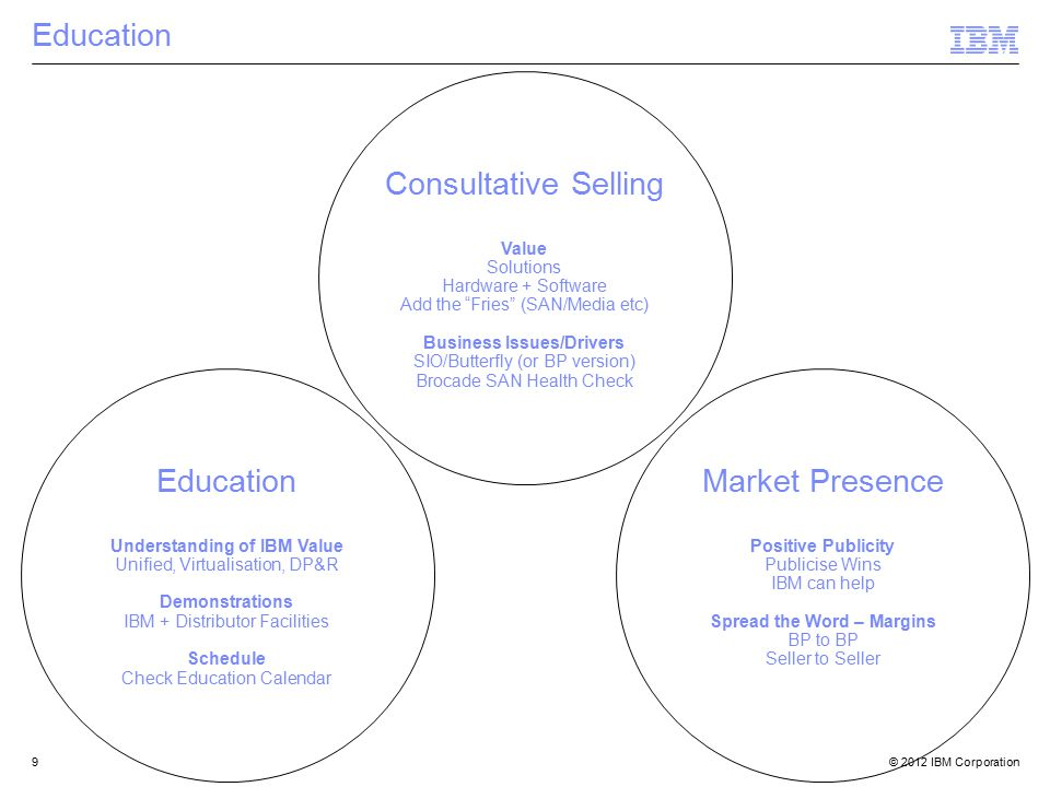 © 2012 IBM Corporation9 Education Understanding of IBM Value Unified, Virtualisation, DP&R Demonstrations IBM + Distributor Facilities Schedule Check Education Calendar Market Presence Positive Publicity Publicise Wins IBM can help Spread the Word – Margins BP to BP Seller to Seller Consultative Selling Value Solutions Hardware + Software Add the Fries (SAN/Media etc) Business Issues/Drivers SIO/Butterfly (or BP version) Brocade SAN Health Check