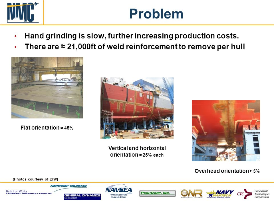Problem Hand grinding is slow, further increasing production costs.