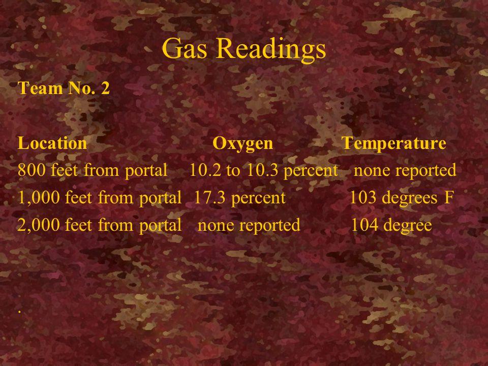Gas Readings Team No.