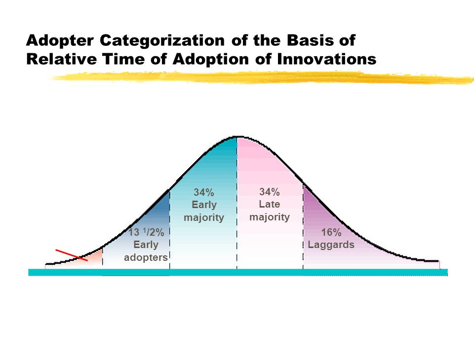 2 1 /2% Innovators 13 1 /2% Early adopters 34% Early majority 34% Late majority 16% Laggards Time of adoption innovations Adopter Categorization of th