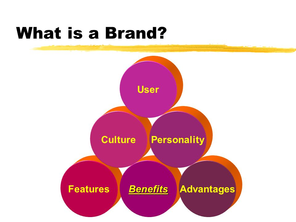What is a Brand? FeaturesBenefitsAdvantages Culture User Personality