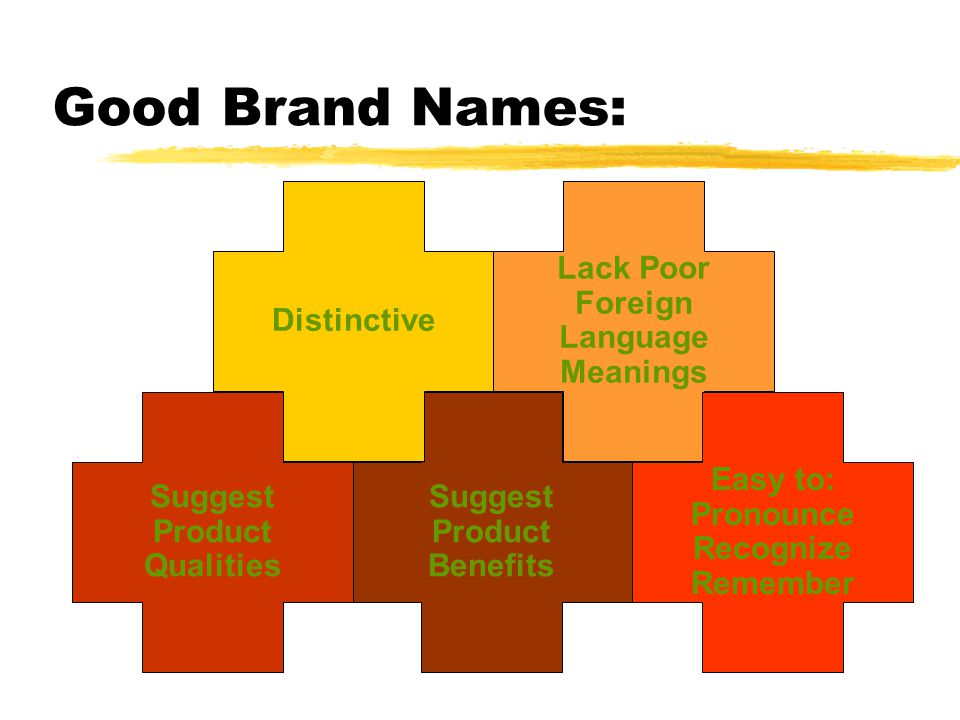 Good Brand Names: Suggest Product Benefits Distinctive Lack Poor Foreign Language Meanings Suggest Product Qualities Easy to: Pronounce Recognize Reme