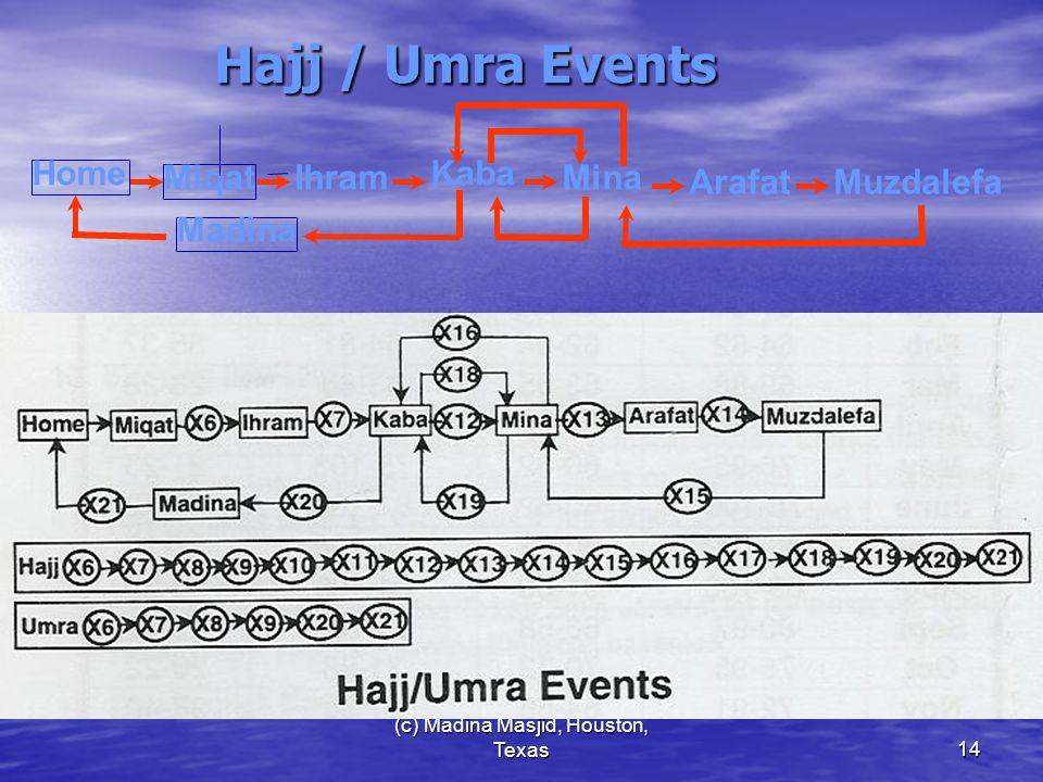 (c) Madina Masjid, Houston, Texas14 Hajj / Umra Events Home Ihram Kaba Madina Muzdalefa Miqat Arafat Mina