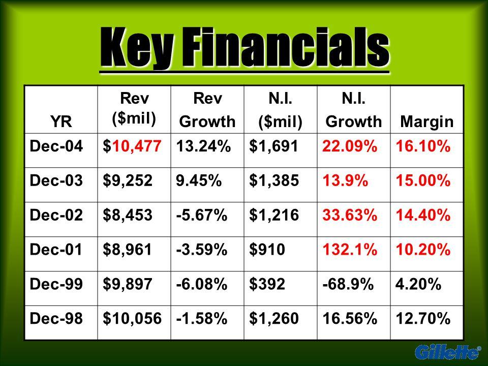 Key Financials YR Rev ($mil) Rev Growth N.I. ($mil) N.I.