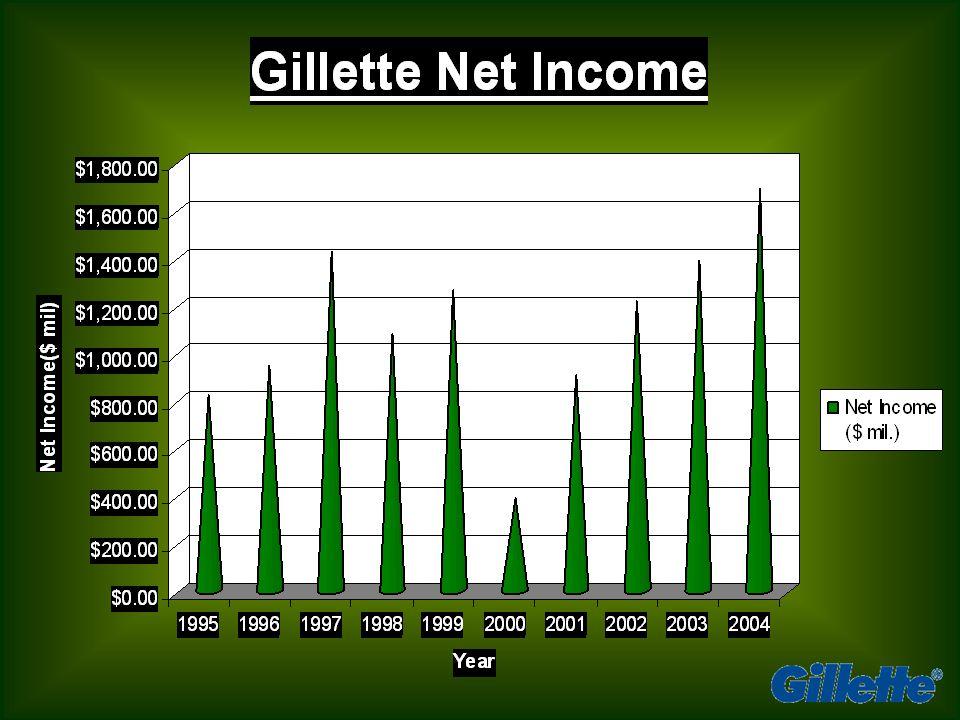 2004 Year End Financials Debt Ratio75.50% Cash ($ mil.)$219.00 Current Ratio0.97 Long-Term Debt ($.