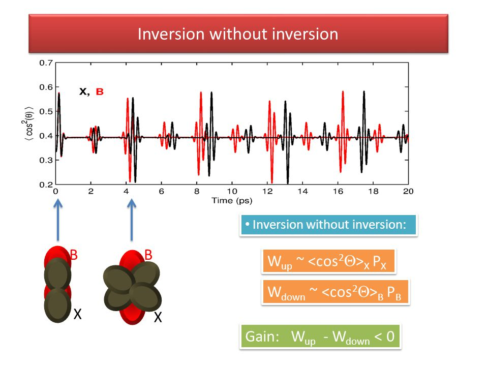 Inversion without inversion W up ~ X P X W down ~ B P B Gain: W up - W down < 0 X B X B Inversion without inversion: