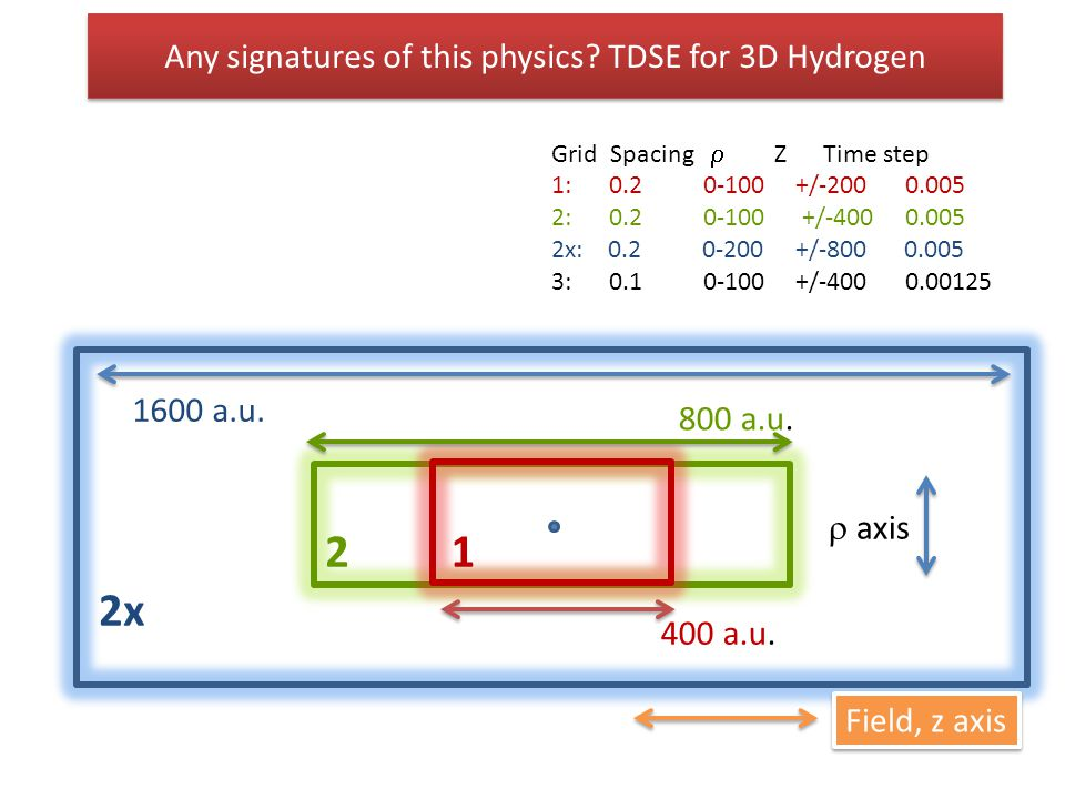 Any signatures of this physics? TDSE for 3D Hydrogen Grid Spacing  Z Time step 1: 0.2 0-100 +/-200 0.005 2: 0.2 0-100 +/-400 0.005 2x: 0.2 0-200 +/-8