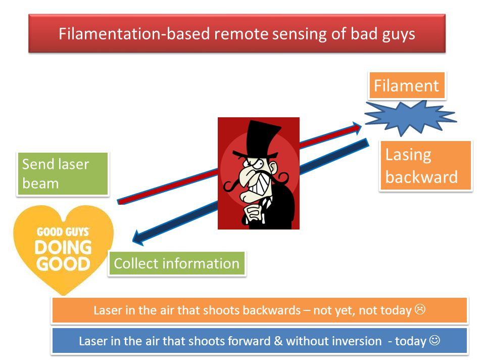 Filamentation-based remote sensing of bad guys Lasing backward Send laser beam Filament Laser in the air that shoots backwards – not yet, not today 