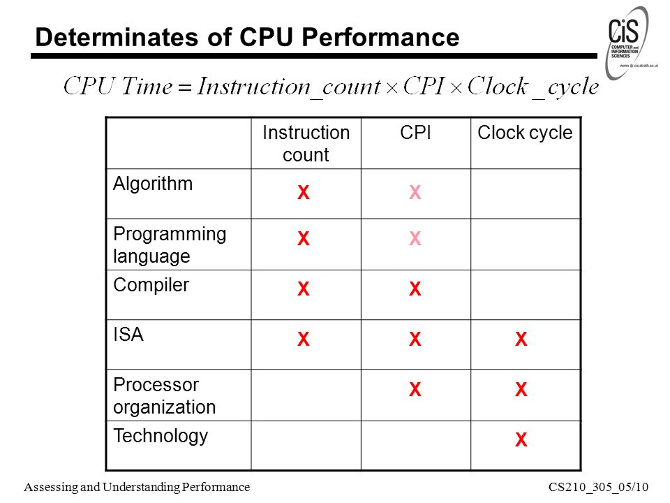 Assessing and Understanding Performance Instruction count CPIClock cycle Algorithm Programming language Compiler ISA Processor organization Technology X XX XX XX X X X X X Determinates of CPU Performance CS210_305_05/10