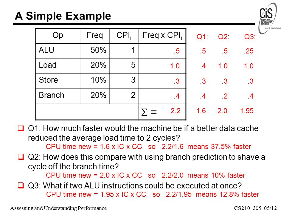 Assessing and Understanding Performance  Q1: How much faster would the machine be if a better data cache reduced the average load time to 2 cycles.