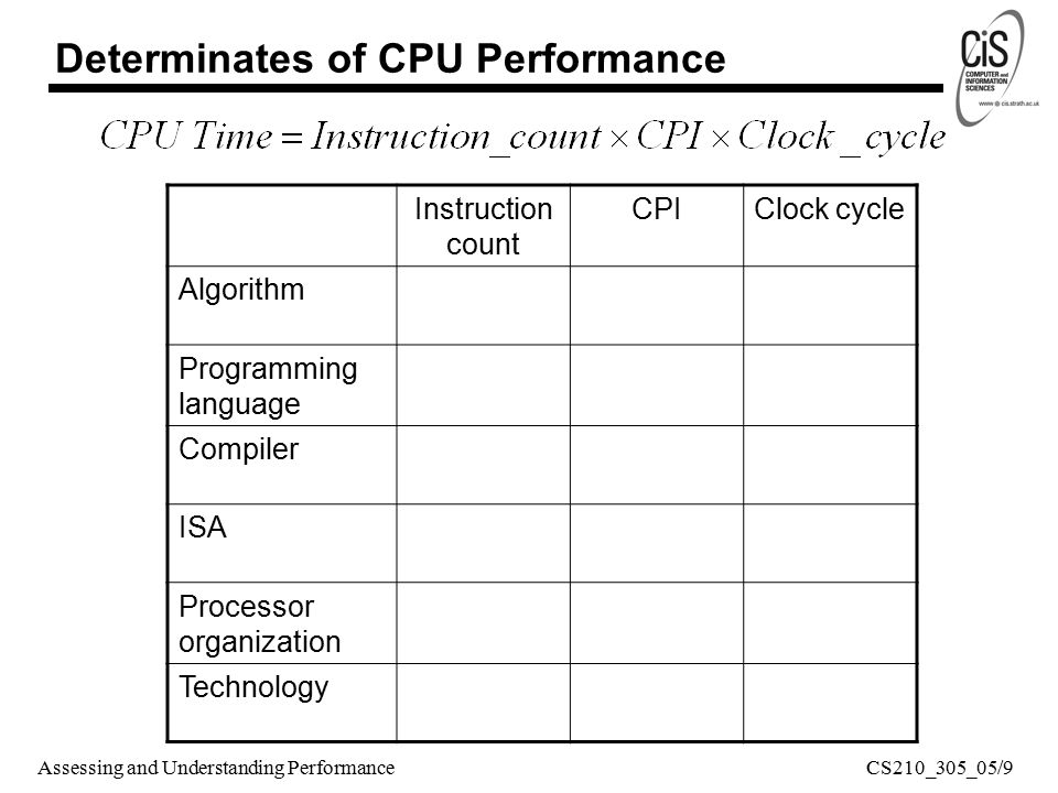 Assessing and Understanding Performance Instruction count CPIClock cycle Algorithm Programming language Compiler ISA Processor organization Technology Determinates of CPU Performance CS210_305_05/9