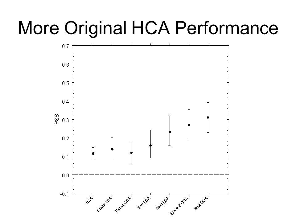More Original HCA Performance