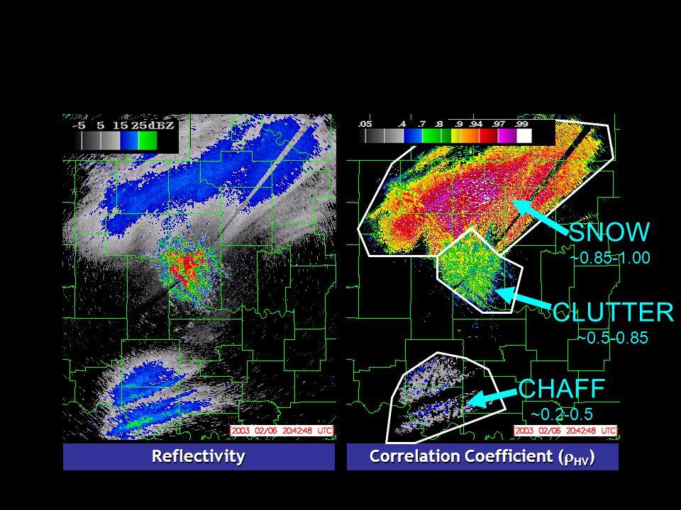 Reflectivity Correlation Coefficient (  HV ) CHAFF ~0.2-0.5 CLUTTER ~0.5-0.85 SNOW ~0.85-1.00