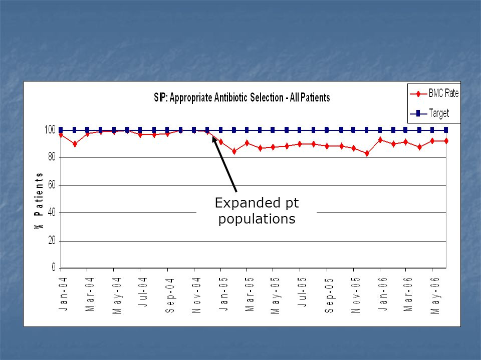 Expanded pt populations