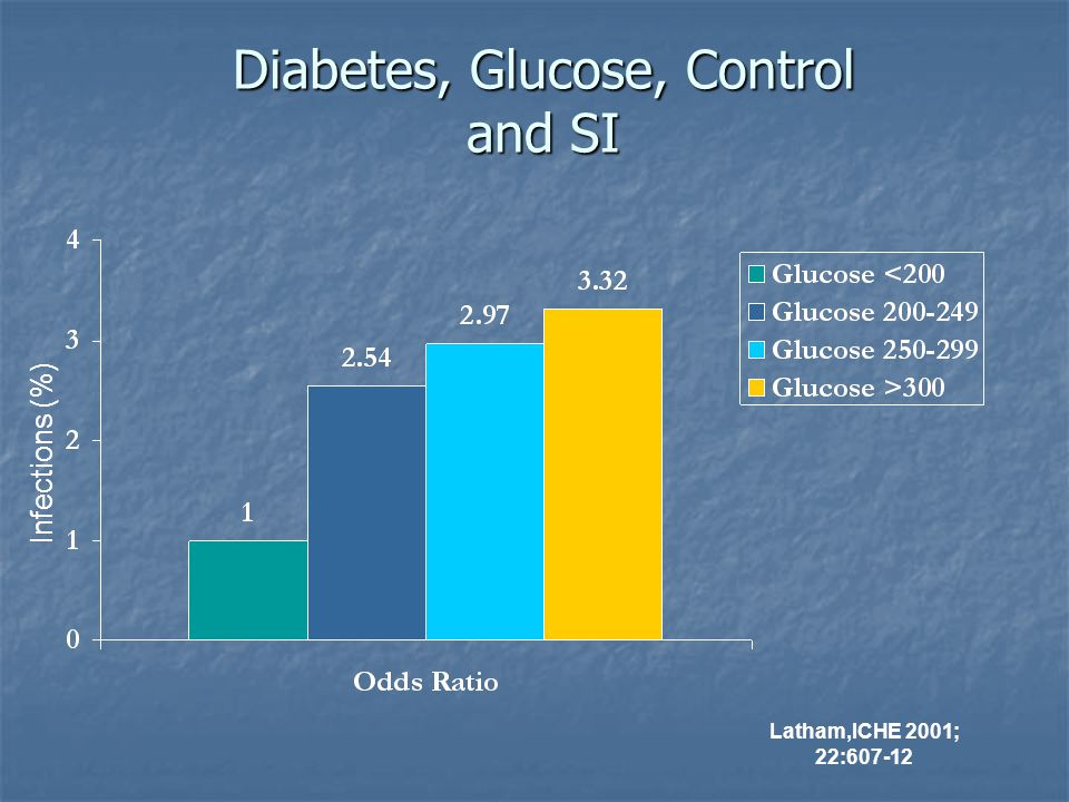 Furnary et al. Ann Thorac Surg 1999:67:352 Glucose Control and Deep Sternal Wound Infections