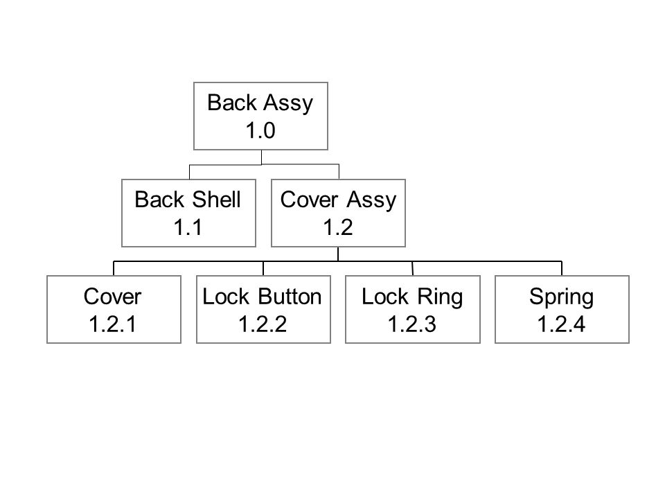 Back Shell 1.1 Cover 1.2.1 Lock Button 1.2.2 Lock Ring 1.2.3 Spring 1.2.4 Cover Assy 1.2 Back Assy 1.0
