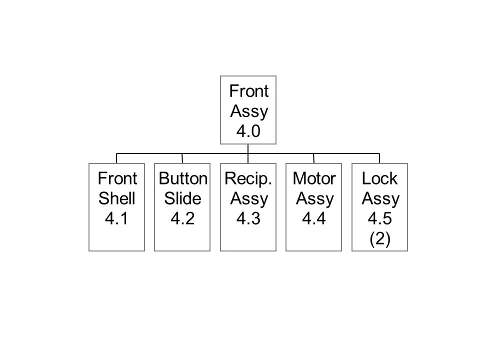 Front Shell 4.1 Button Slide 4.2 Recip. Assy 4.3 Motor Assy 4.4 Lock Assy 4.5 (2) Front Assy 4.0