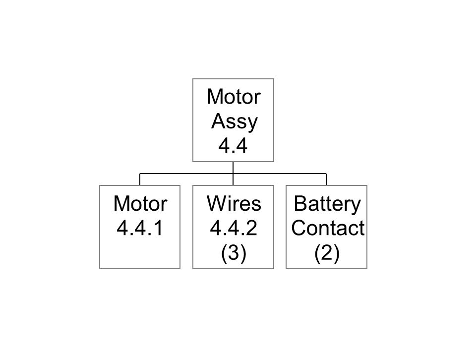 Motor 4.4.1 Wires 4.4.2 (3) Battery Contact (2) Motor Assy 4.4