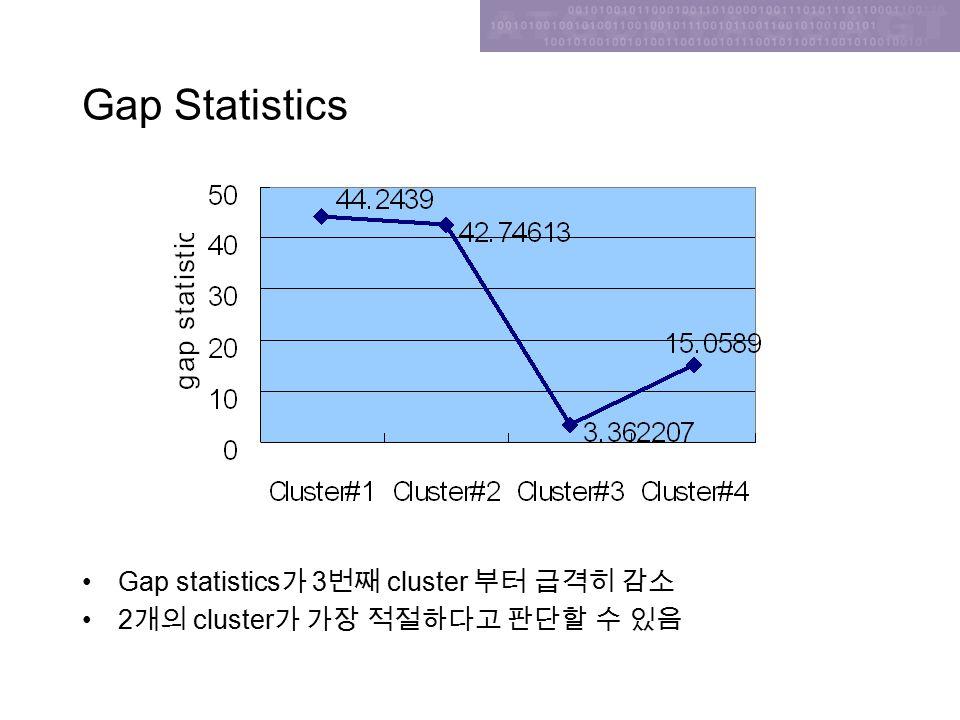Gap Statistics Gap statistics 가 3 번째 cluster 부터 급격히 감소 2 개의 cluster 가 가장 적절하다고 판단할 수 있음