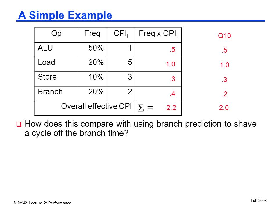 810:142 Lecture 2: Performance Fall 2006 A Simple Example  How does this compare with using branch prediction to shave a cycle off the branch time.