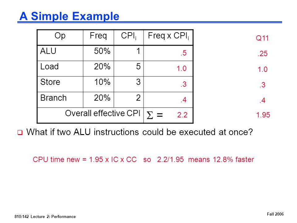 810:142 Lecture 2: Performance Fall 2006 A Simple Example  What if two ALU instructions could be executed at once.