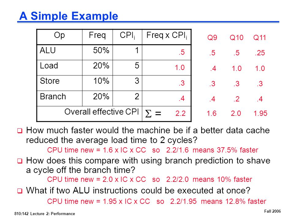 810:142 Lecture 2: Performance Fall 2006 A Simple Example  How much faster would the machine be if a better data cache reduced the average load time to 2 cycles.