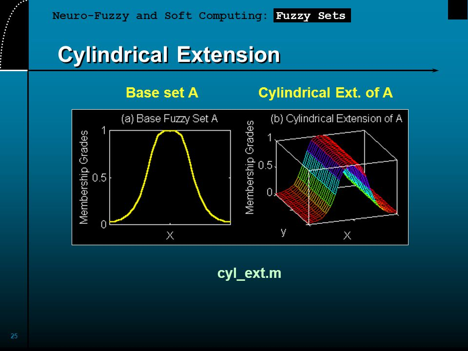 Neuro-Fuzzy and Soft Computing: Fuzzy Sets 25 Cylindrical Extension Base set ACylindrical Ext. of A cyl_ext.m