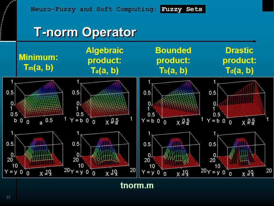 Neuro-Fuzzy and Soft Computing: Fuzzy Sets 31 T-norm Operator Minimum: T m (a, b) Algebraic product: T a (a, b) Bounded product: T b (a, b) Drastic pr