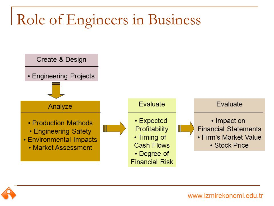 www.izmirekonomi.edu.tr Create & Design Engineering Projects Evaluate Expected Profitability Timing of Cash Flows Degree of Financial Risk Analyze Pro