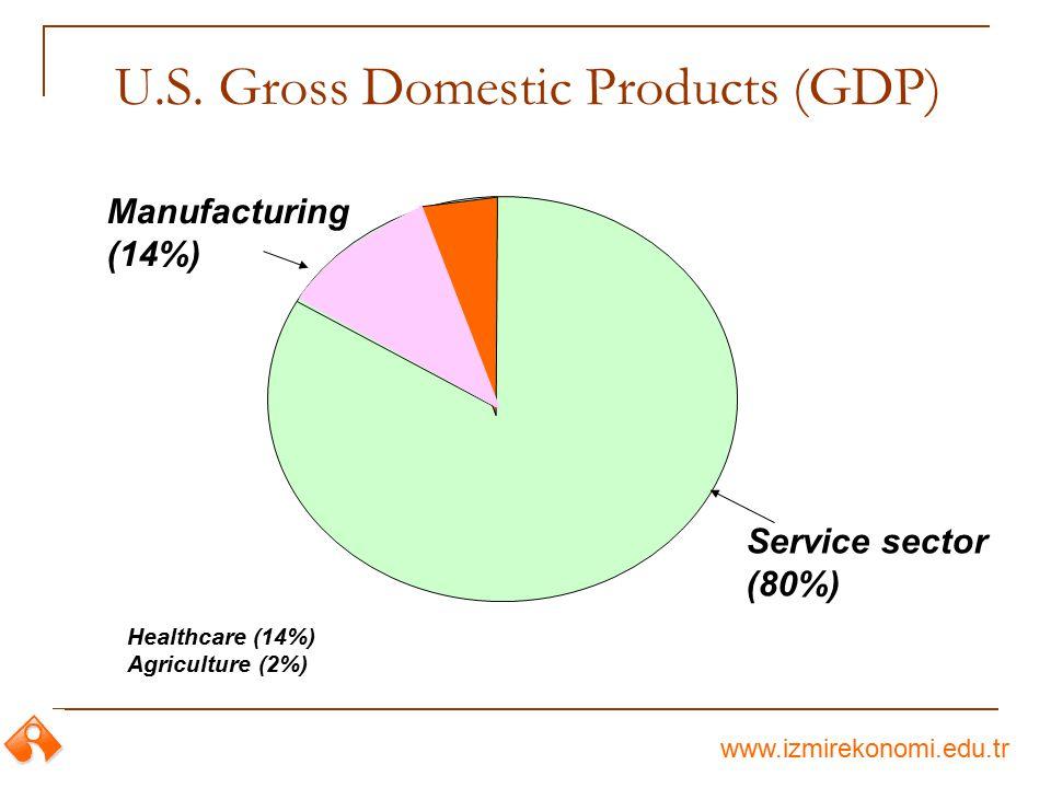 www.izmirekonomi.edu.tr U.S. Gross Domestic Products (GDP) Manufacturing (14%) Service sector (80%) Healthcare (14%) Agriculture (2%)