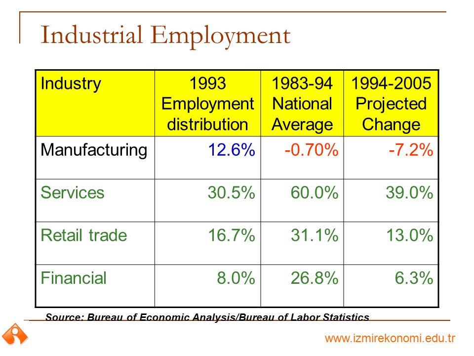 www.izmirekonomi.edu.tr Industrial Employment Industry1993 Employment distribution 1983-94 National Average 1994-2005 Projected Change Manufacturing12